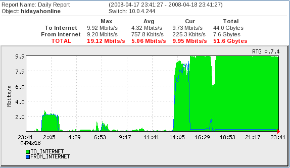 Bandwidth usage for torrent & download